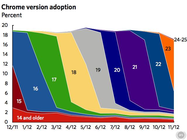 chrome-adoption-2012-11