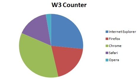 w3 counter